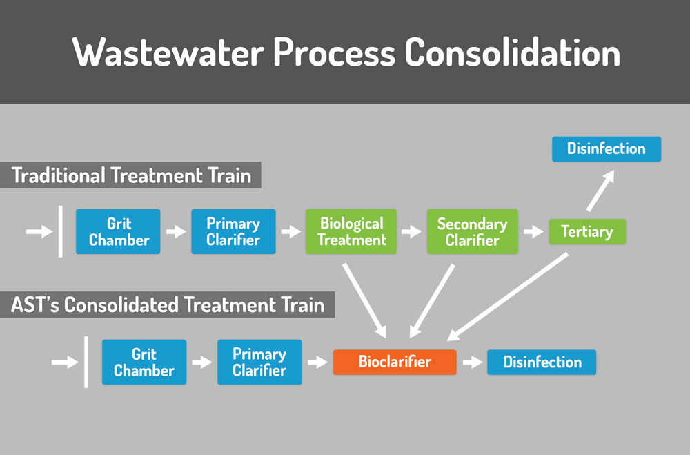 Wastewater Technology: About Our Water Clarification Systems